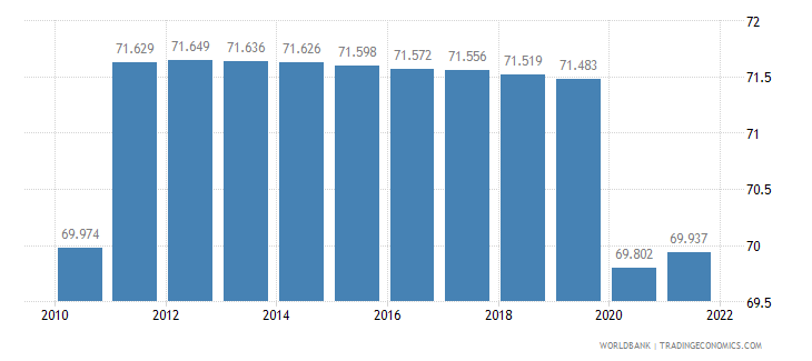 angola employment to population ratio 15 plus  total percent wb data