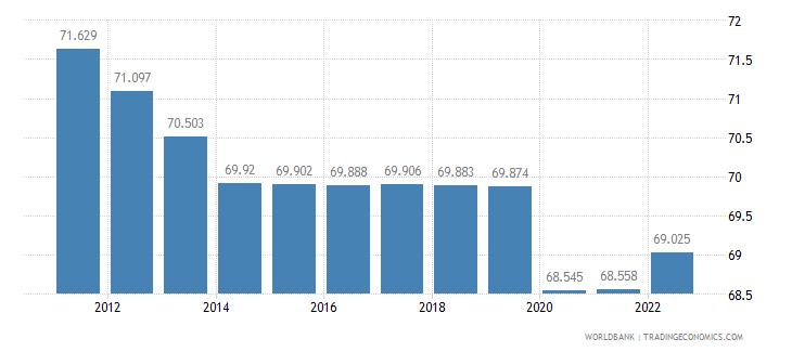 angola employment to population ratio 15 plus  total percent wb data