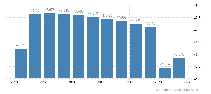 angola employment to population ratio ages 15 24 female percent wb data