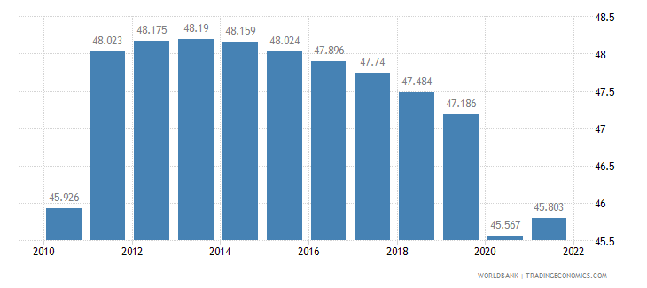 angola employment to population ratio ages 15 24 male percent wb data