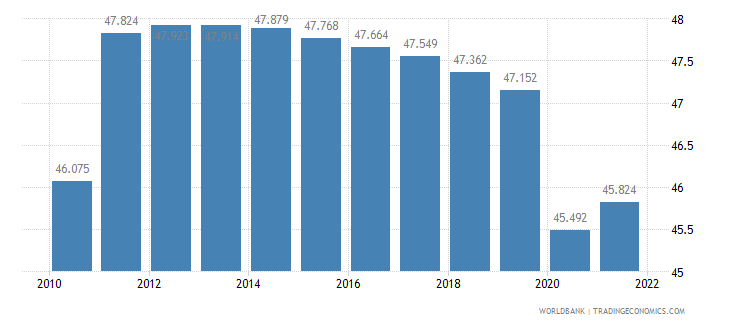 angola employment to population ratio ages 15 24 total percent wb data