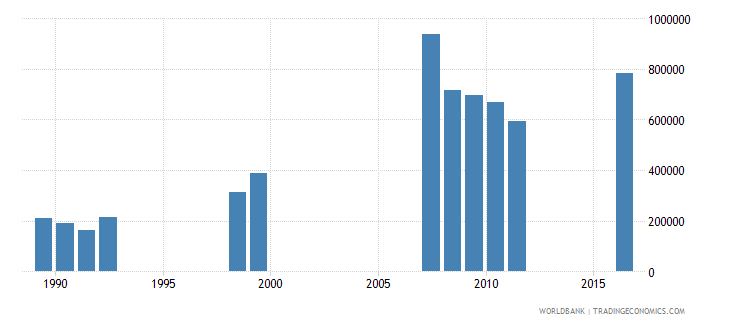 angola enrolment in pre primary education both sexes number wb data