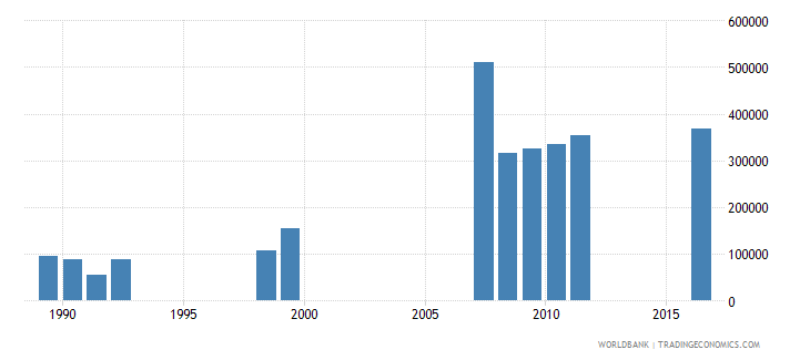 angola enrolment in pre primary education female number wb data