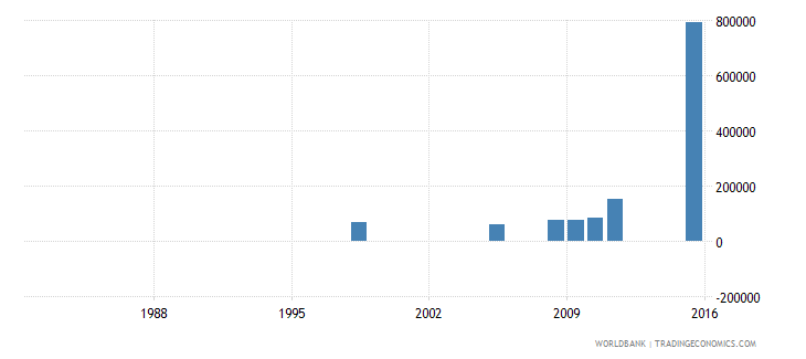 angola enrolment in primary education private institutions both sexes number wb data
