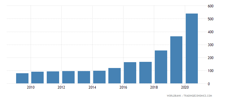 angola exchange rate new lcu per usd extended backward period average wb data