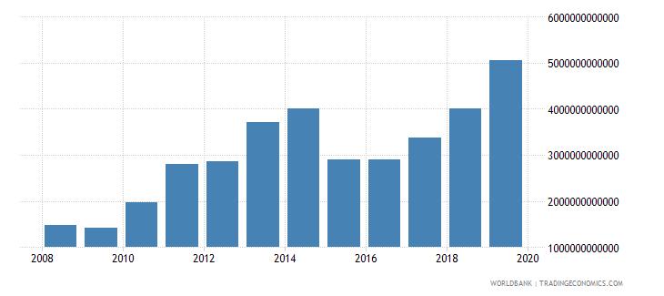 angola expense current lcu wb data