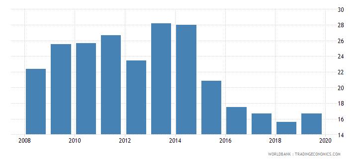 angola expense percent of gdp wb data