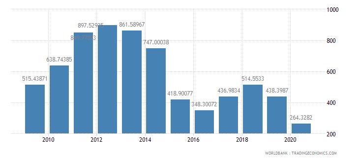 angola export value index 2000  100 wb data