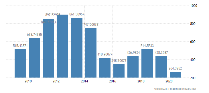 angola export value index 2000  100 wb data