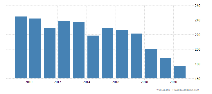 angola export volume index 2000  100 wb data