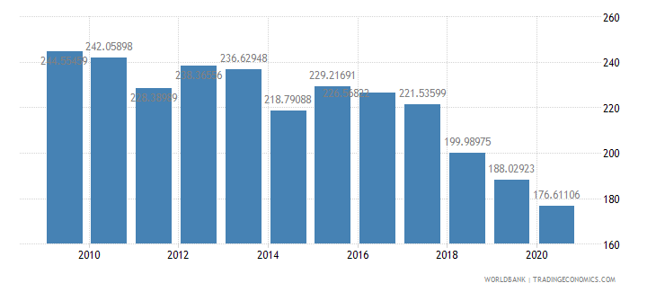 angola export volume index 2000  100 wb data
