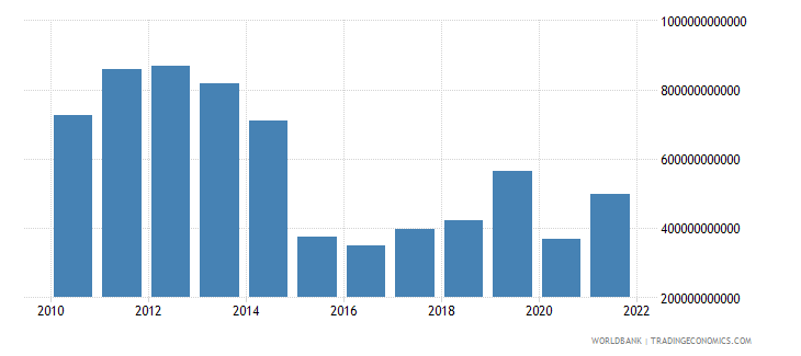 angola exports as a capacity to import constant lcu wb data