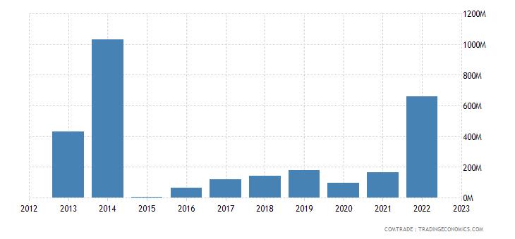 angola exports brazil