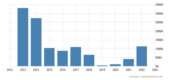angola exports canada
