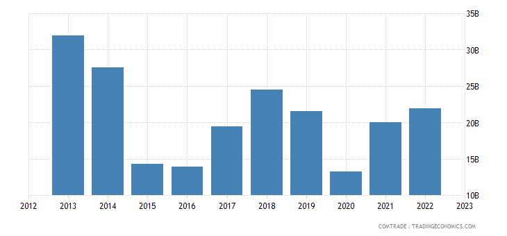angola exports china