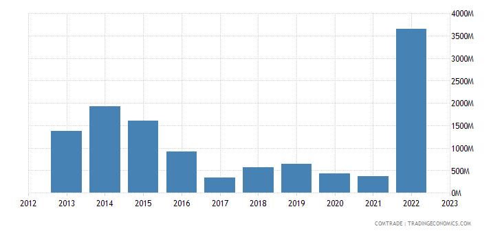 angola exports france