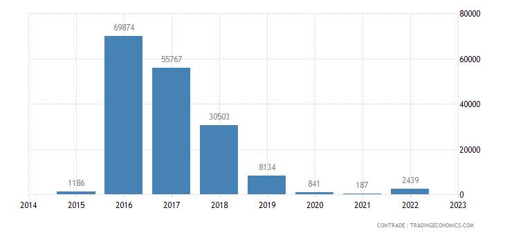 angola exports india plastics