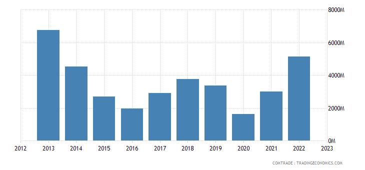 angola exports india