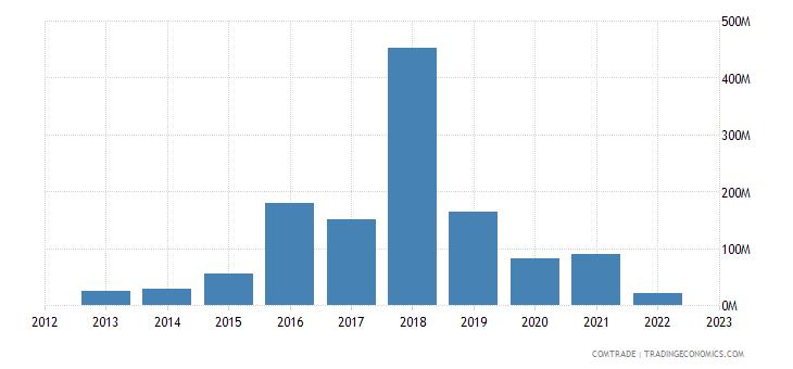 angola exports israel