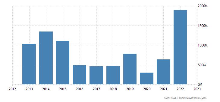 angola exports italy