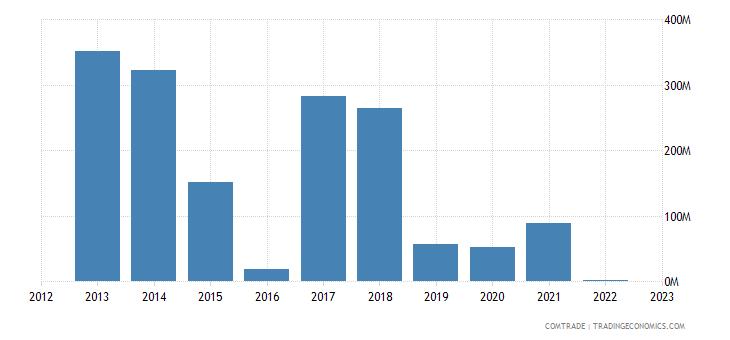 angola exports japan