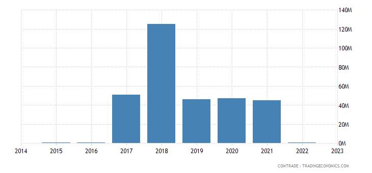 angola exports kuwait