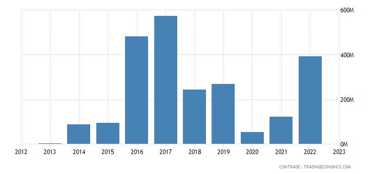 angola exports malaysia