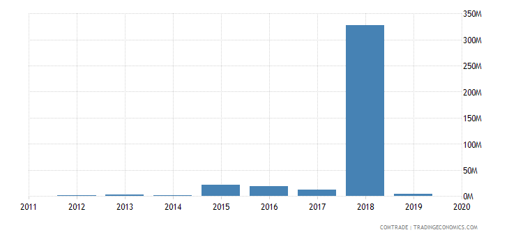 angola exports namibia