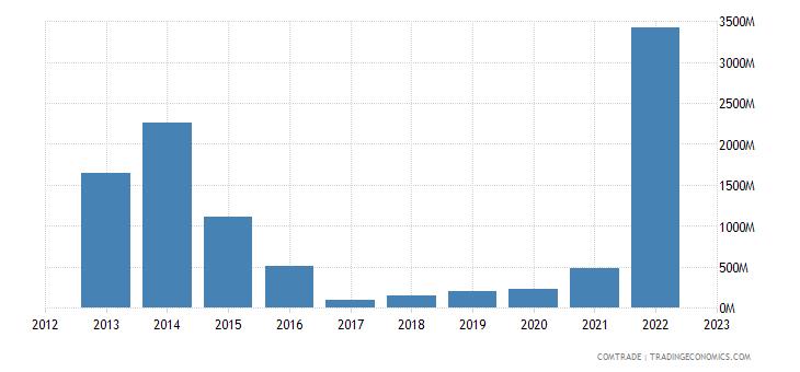 angola exports netherlands