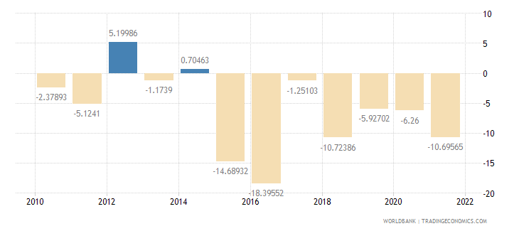 angola exports of goods and services annual percent growth wb data