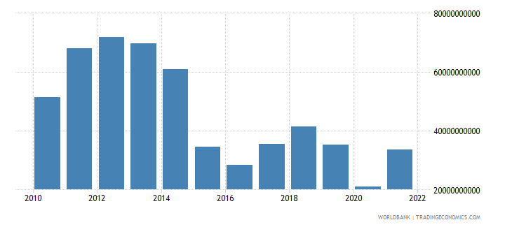 angola exports of goods and services bop us dollar wb data