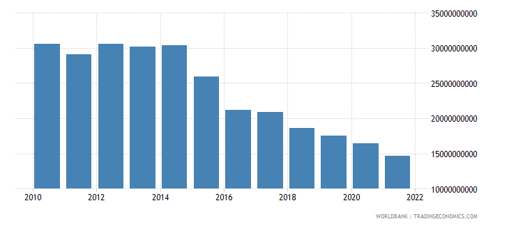 angola exports of goods and services constant 2000 us dollar wb data