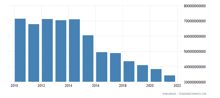angola exports of goods and services constant lcu wb data