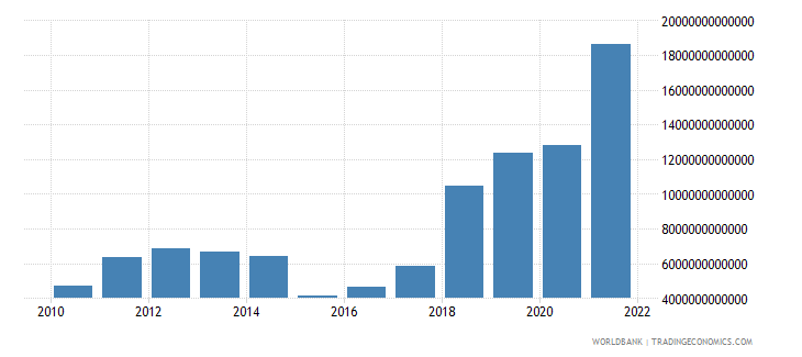 angola exports of goods and services current lcu wb data
