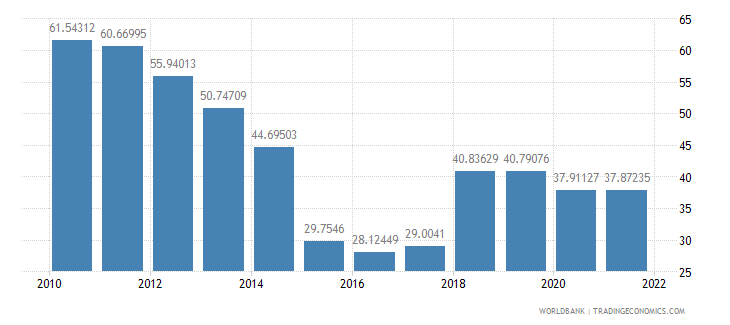 angola exports of goods and services percent of gdp wb data