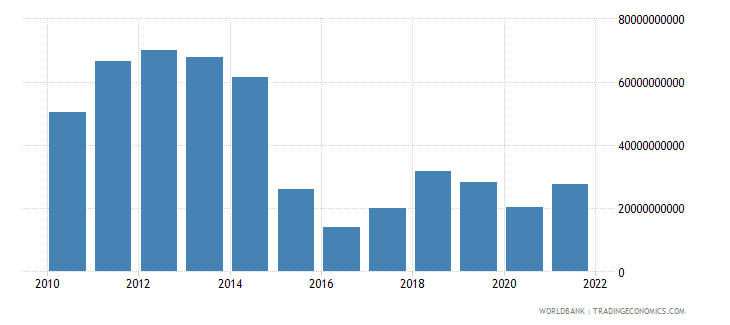 angola exports of goods and services us dollar wb data