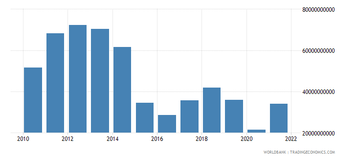 angola exports of goods services and income bop us dollar wb data