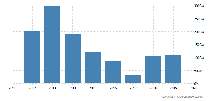 angola exports portugal