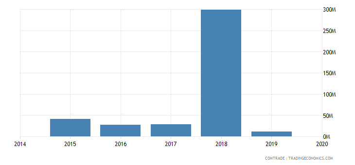 angola exports republic congo