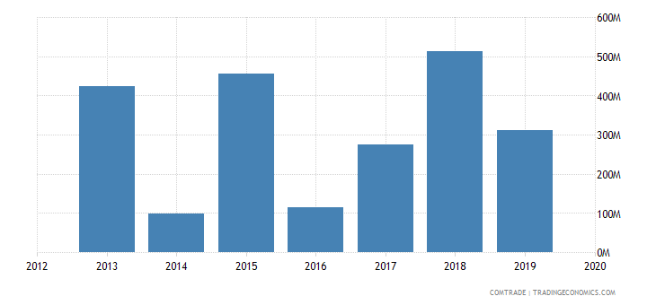 angola exports singapore