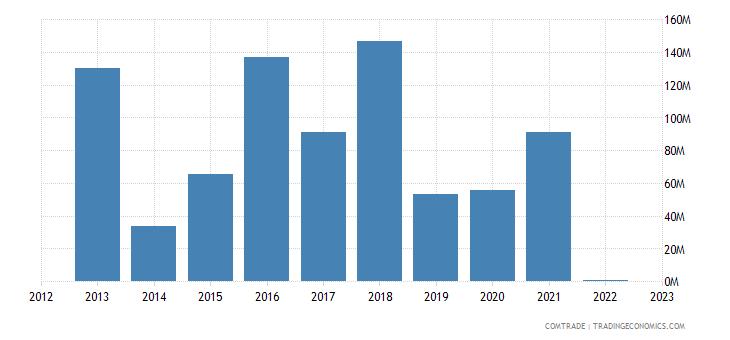angola exports south korea