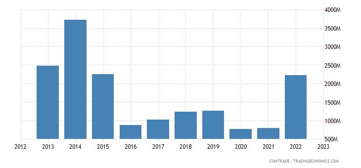 angola exports spain