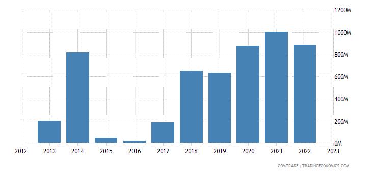 angola exports thailand