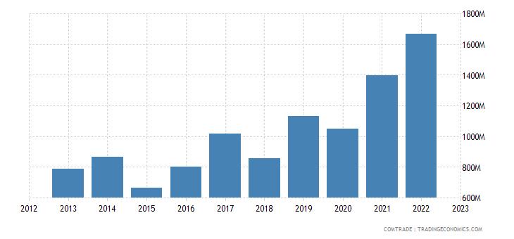 angola exports united arab emirates