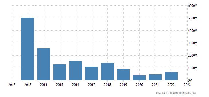angola exports united states