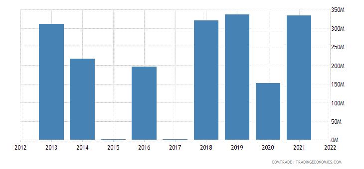 angola exports uruguay