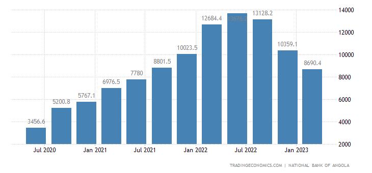 Angola Exports