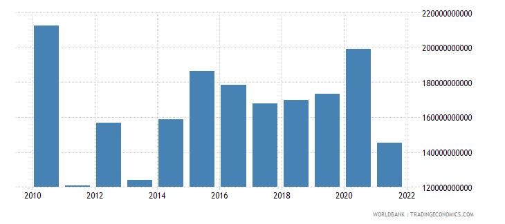 angola external balance on goods and services constant lcu wb data