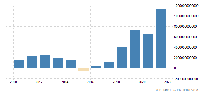 angola external balance on goods and services current lcu wb data