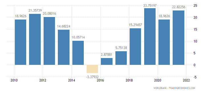 angola external balance on goods and services percent of gdp wb data